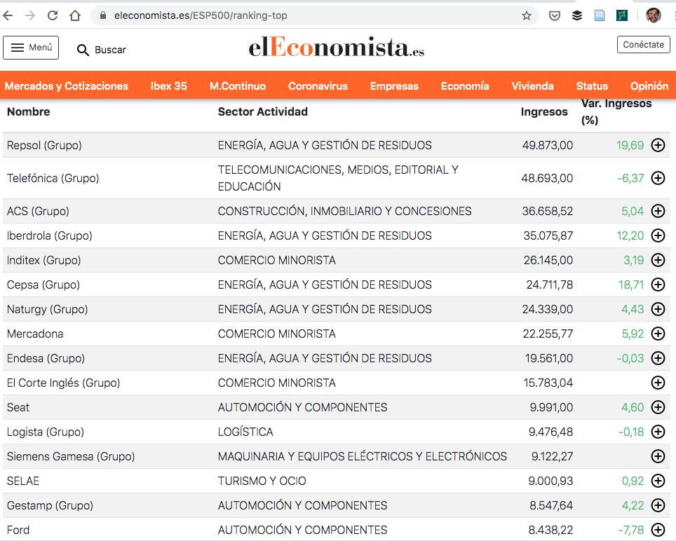 Ranking ESP500 2020 - El Economista - Fte.: https://www.eleconomista.es/ESP500/ranking-top