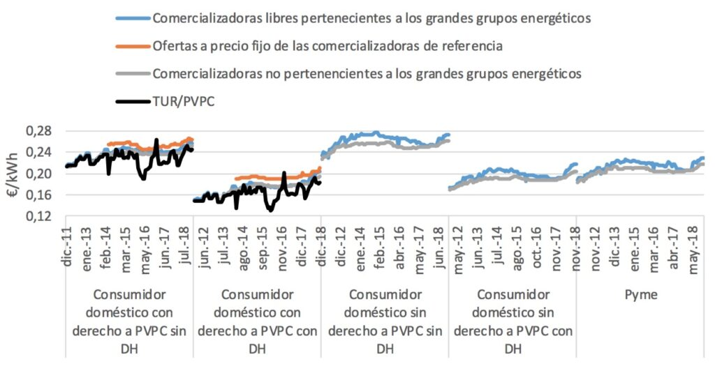 Histórico comparación precios medios mercado libre vs PVPC 2012-2018. Fte.: Informe de supervisión del mercado minorista de la electricidad, año 2018 (CNMC)