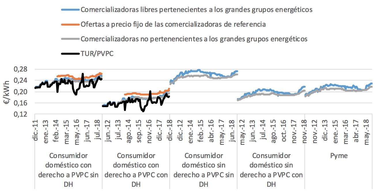 Evolución del precio medio anual (€/kWh) de las ofertas eléctricas sin servicios adicionales de ámbito nacional publicadas en el comparador de ofertas de energía de la CNMC, agrupadas por tipo de comercializadora.