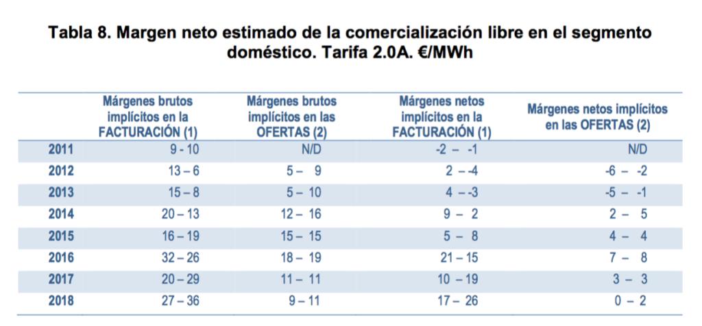 Margen neto estimado de la comercialización libre en el segmento doméstico. Informe de supervisión del mercado minorista (2018). CNMC.