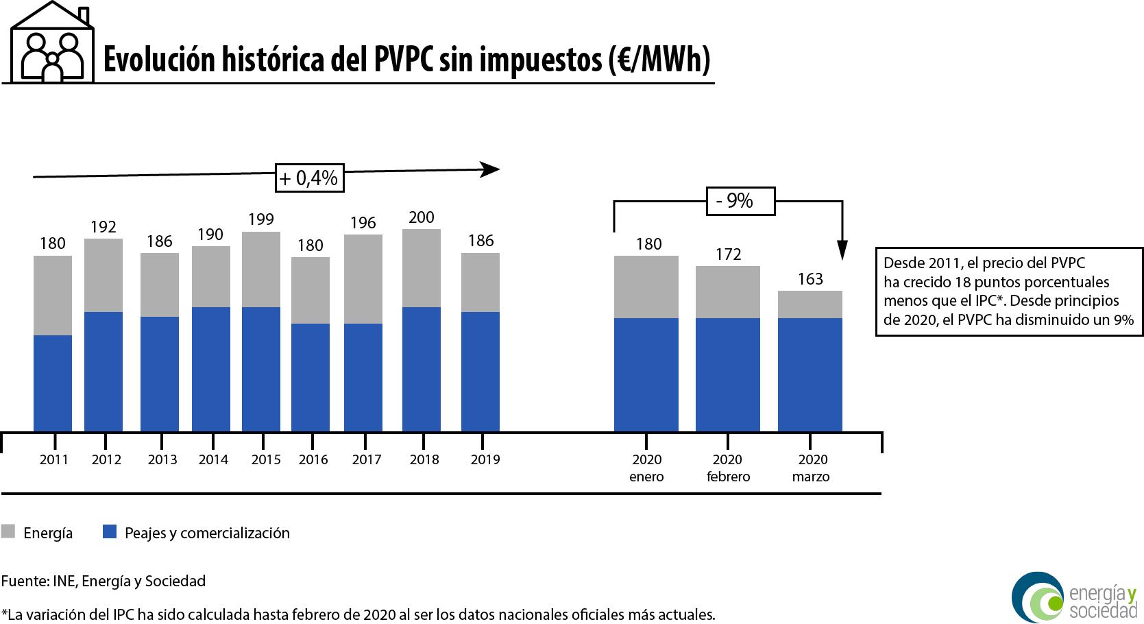 Evolución histórica del PVPC (vía Energía y Sociedad)